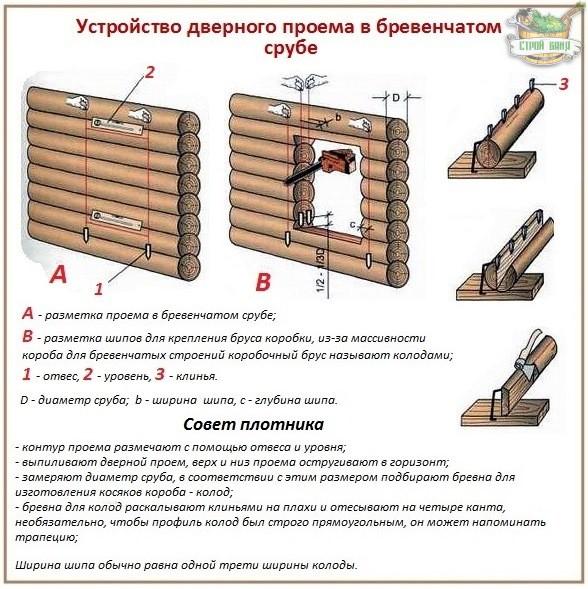 Как сделать коробку для двери из бруса