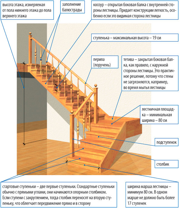 Как сделать лестницу в дом своими руками